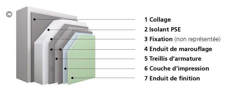 isolation thermique - pro façade - professionnel de la façade Metz